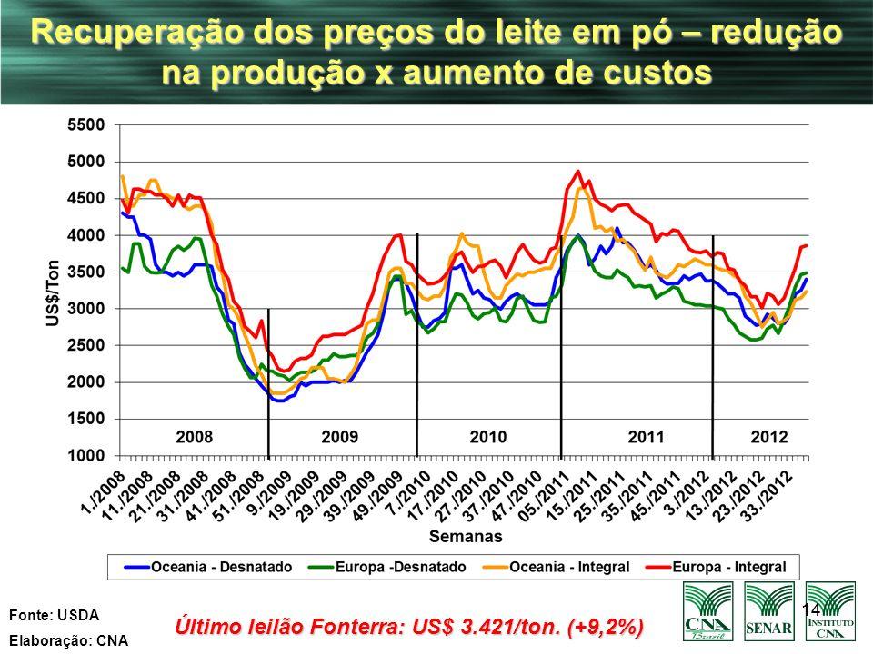 14 Recuperação dos preços do leite em pó – redução na produção x aumento de custos Fonte: USDA Elaboração: CNA Último leilão Fonterra: US$ 3.421/ton.