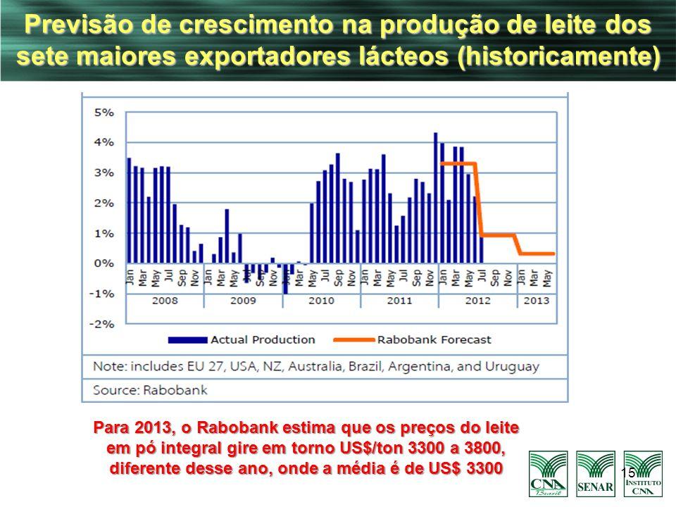 15 Previsão de crescimento na produção de leite dos sete maiores exportadores lácteos (historicamente) Para 2013, o Rabobank estima que os preços do l