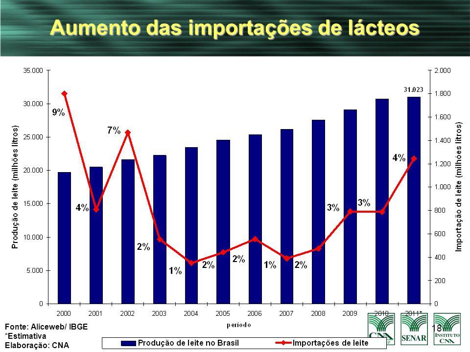 18 Aumento das importações de lácteos Fonte: Aliceweb/ IBGE *Estimativa Elaboração: CNA