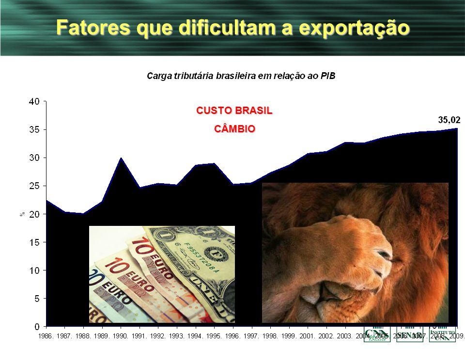19 Fatores que dificultam a exportação Fonte: Instituto Brasileiro de Planejamento Tributário CUSTO BRASIL CÂMBIO