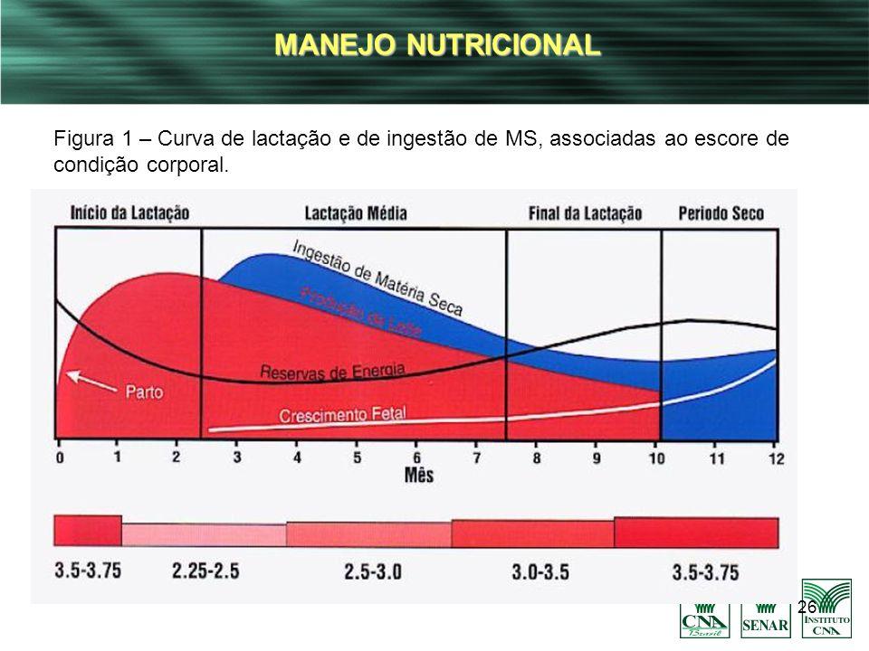 26 MANEJO NUTRICIONAL Figura 1 – Curva de lactação e de ingestão de MS, associadas ao escore de condição corporal.