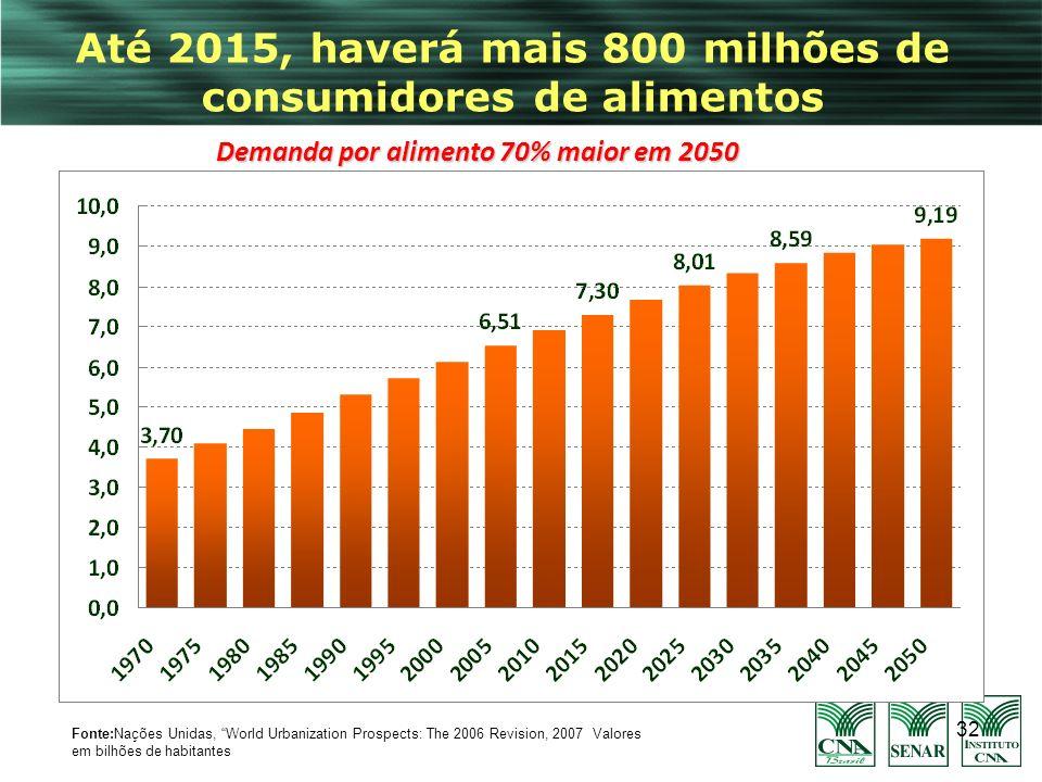 32 Até 2015, haverá mais 800 milhões de consumidores de alimentos Fonte:Nações Unidas, World Urbanization Prospects: The 2006 Revision, 2007Valores em