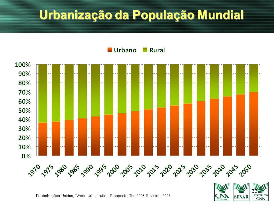 33 Urbanização da População Mundial Fonte:Nações Unidas, World Urbanization Prospects: The 2006 Revision, 2007