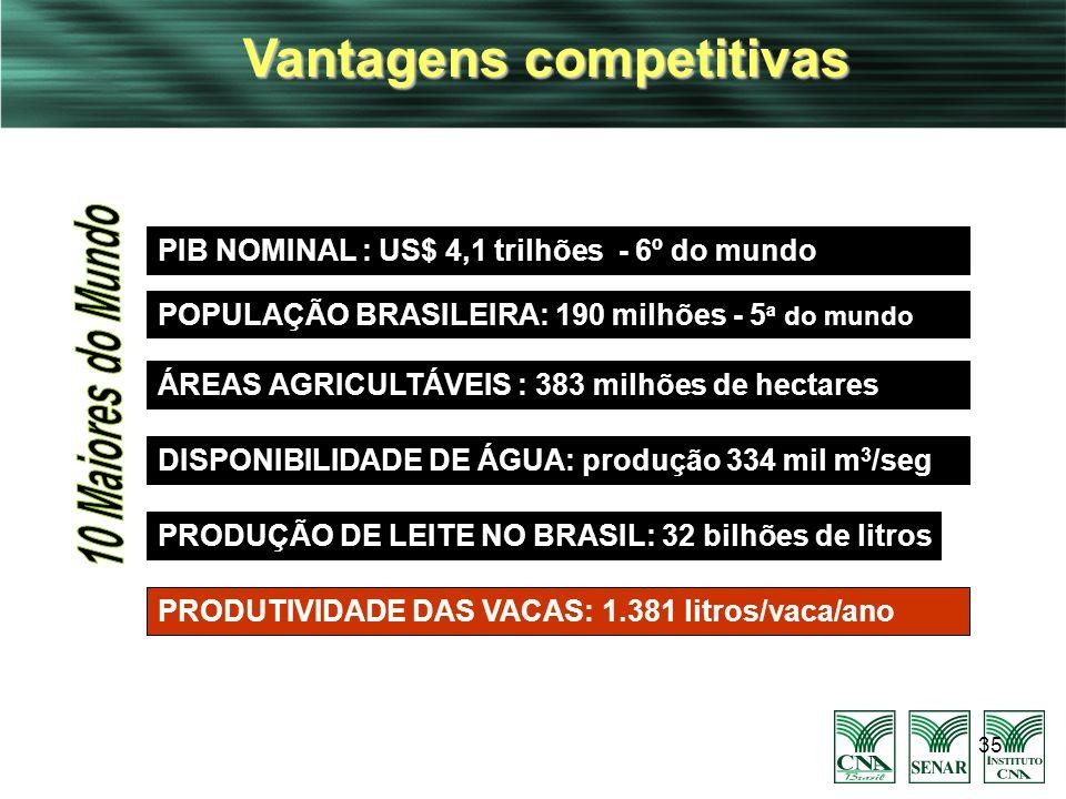 35 Vantagens competitivas POPULAÇÃO BRASILEIRA: 190 milhões - 5 ª do mundo PRODUÇÃO DE LEITE NO BRASIL: 32 bilhões de litros PIB NOMINAL : US$ 4,1 tri