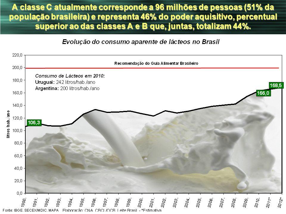 36 A classe C atualmente corresponde a 96 milhões de pessoas (51% da população brasileira) e representa 46% do poder aquisitivo, percentual superior a