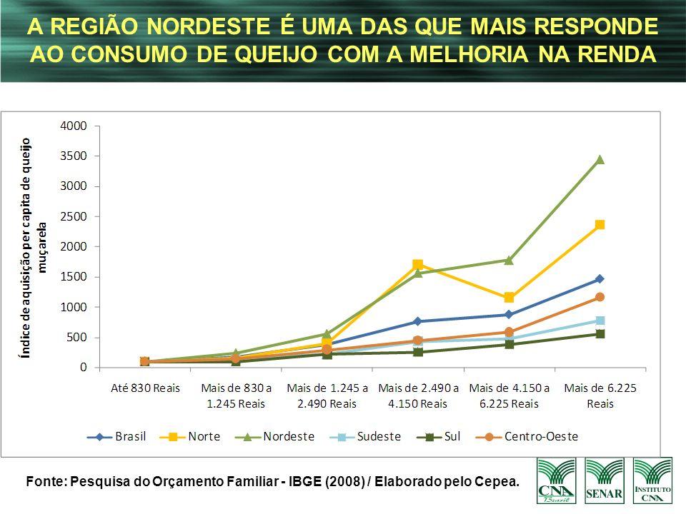 A REGIÃO NORDESTE É UMA DAS QUE MAIS RESPONDE AO CONSUMO DE QUEIJO COM A MELHORIA NA RENDA Fonte: Pesquisa do Orçamento Familiar - IBGE (2008) / Elabo