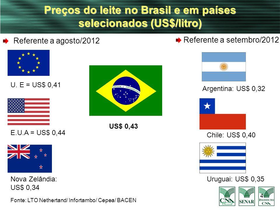 4 Preços do leite no Brasil e em países selecionados (US$/litro) Referente a agosto/2012 Chile: US$ 0,40 Argentina: US$ 0,32 US$ 0,43 Nova Zelândia: U