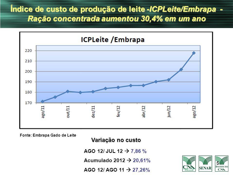 55 Índice de custo de produção de leite -ICPLeite/Embrapa - Ração concentrada aumentou 30,4% em um ano AGO 12/ JUL 12 7,86 % Acumulado 2012 20,61% AGO