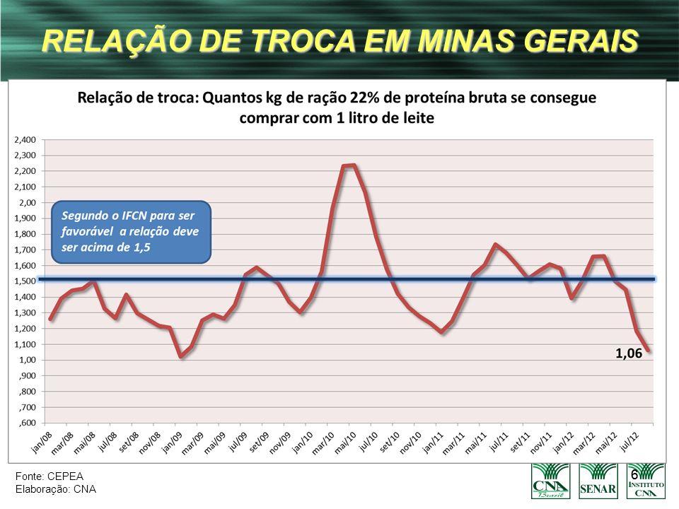 66 RELAÇÃO DE TROCA EM MINAS GERAIS Fonte: CEPEA Elaboração: CNA