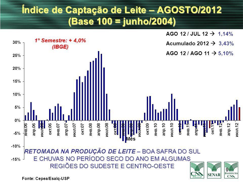 99 Índice de Captação de Leite – AGOSTO/2012 (Base 100 = junho/2004) Fonte: Cepea/Esalq-USP AGO 12 / JUL 12 1,14% Acumulado 2012 3,43% AGO 12 / AGO 11