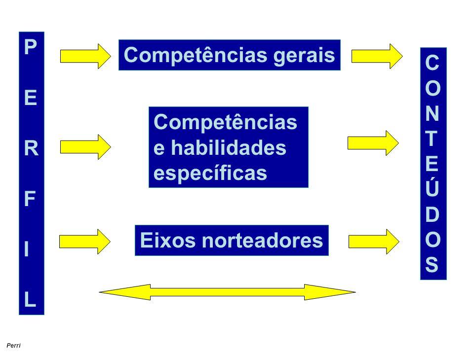 Perri PERFILPERFIL Competências gerais Competências e habilidades específicas Eixos norteadores CONTEÚDOSCONTEÚDOS