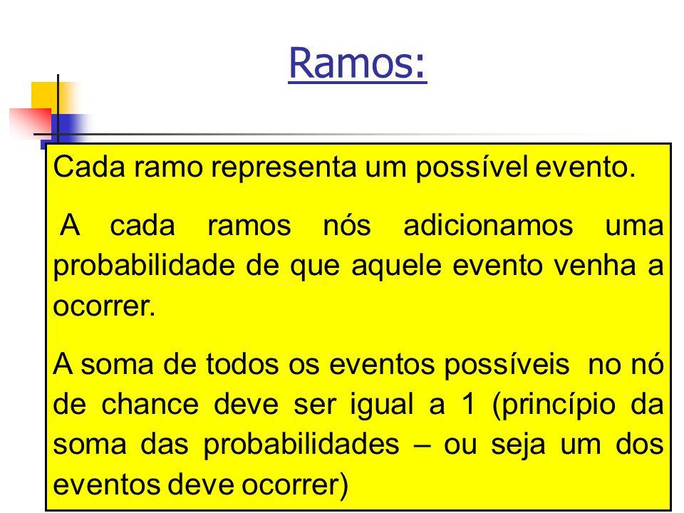 138 Ramos: Cada ramo representa um possível evento. A cada ramos nós adicionamos uma probabilidade de que aquele evento venha a ocorrer. A soma de tod