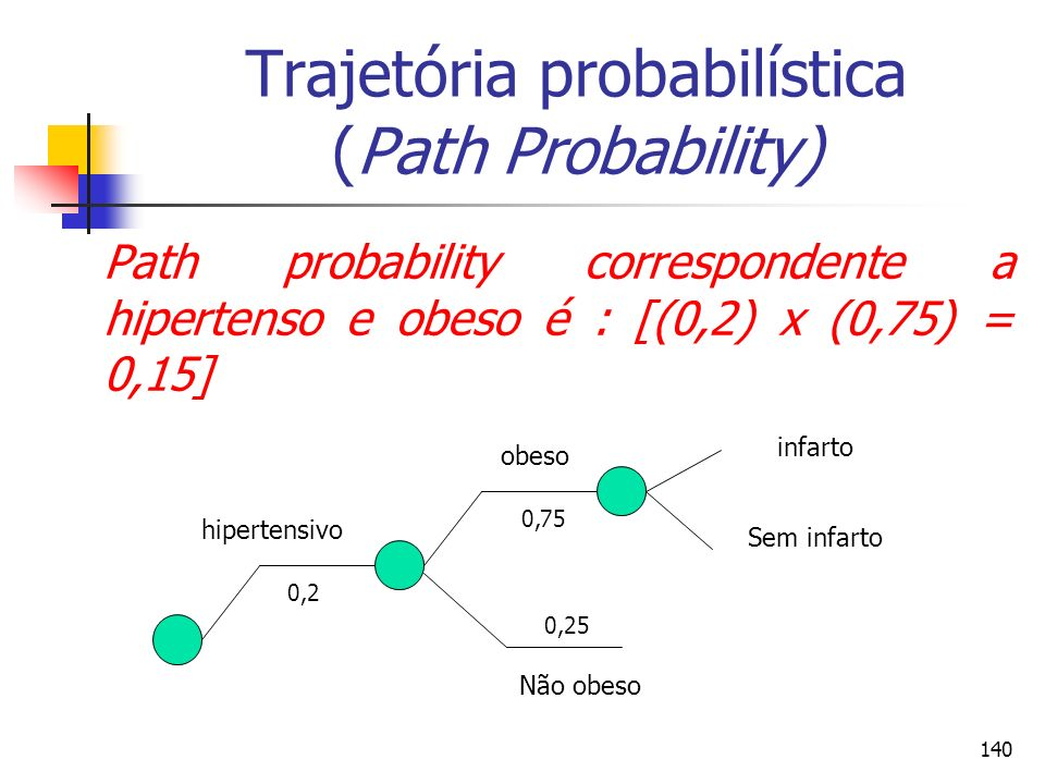 140 Trajetória probabilística (Path Probability) Path probability correspondente a hipertenso e obeso é : [(0,2) x (0,75) = 0,15] 0,2 0,75 hipertensiv