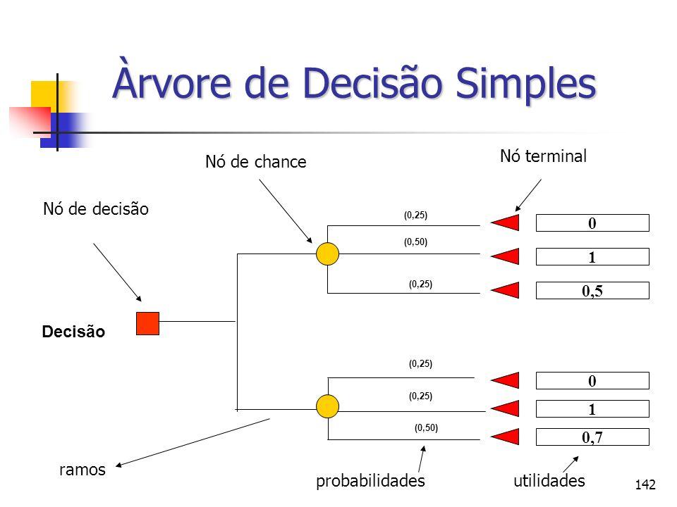 142 Decisão (0,25) 0 1 0 1 0,5 0,7 (0,25) (0,50) (0,25) (0,50) (0,25) Àrvore de Decisão Simples Nó de decisão Nó de chance Nó terminal ramos probabili
