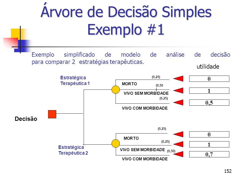 152 Exemplo simplificado de modelo de análise de decisão para comparar 2 estratégias terapêuticas. MORTO Decisão Estratégica Terapêutica 1 (0,25) Estr
