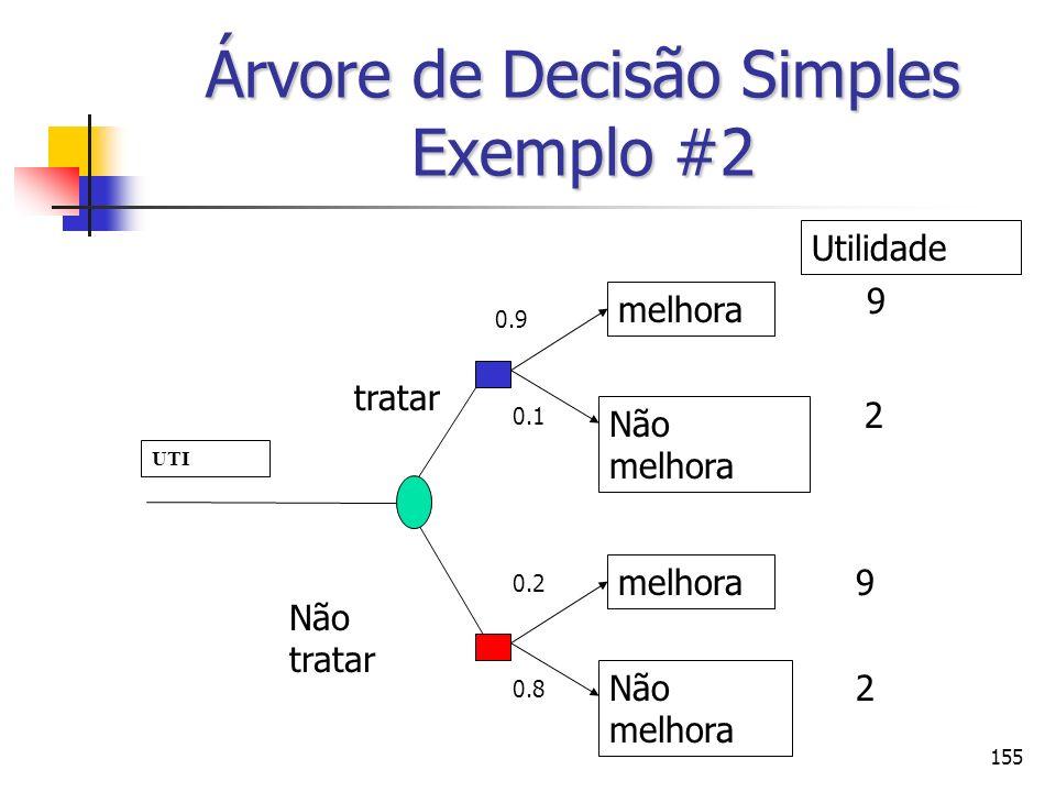 155 Árvore de Decisão Simples Exemplo #2 UTI tratar Não tratar melhora Não melhora melhora Não melhora 0.9 0.1 0.2 0.8 9 2 9 2 Utilidade