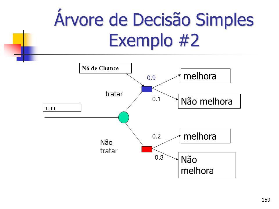 159 Árvore de Decisão Simples Exemplo #2 UTI Nó de Chance tratar Não tratar melhora Não melhora melhora Não melhora 0.9 0.1 0.2 0.8