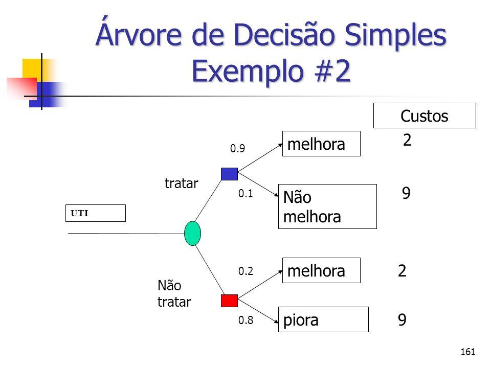 161 Árvore de Decisão Simples Exemplo #2 UTI tratar Não tratar melhora Não melhora melhora piora 0.9 0.1 0.2 0.8 2 9 2 9 Custos