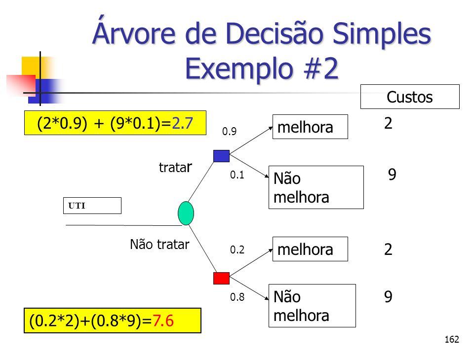 162 Árvore de Decisão Simples Exemplo #2 UTI trata r Não tratar melhora Não melhora melhora Não melhora 0.9 0.1 0.2 0.8 2 9 2 9 (2*0.9) + (9*0.1)=2.7