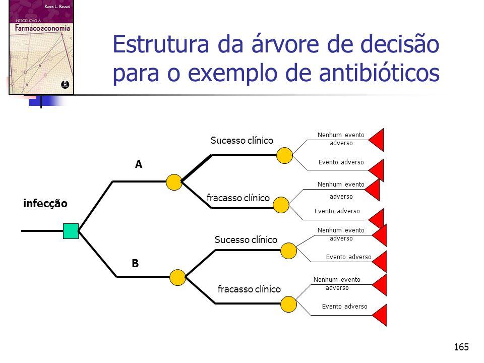 165 Estrutura da árvore de decisão para o exemplo de antibióticos infecção A B Sucesso clínico fracasso clínico Sucesso clínico fracasso clínico Nenhu