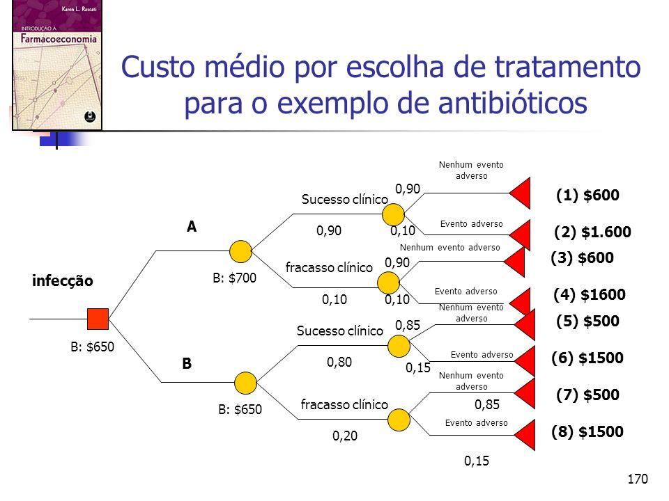 170 Custo médio por escolha de tratamento para o exemplo de antibióticos infecção A B Sucesso clínico fracasso clínico Sucesso clínico fracasso clínic