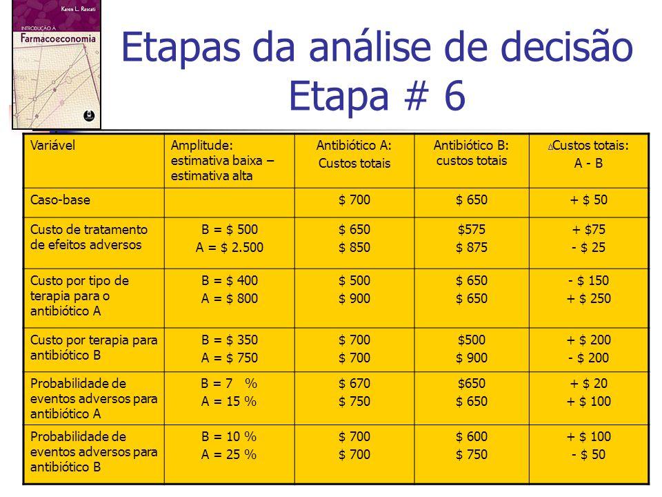 172 Etapas da análise de decisão Etapa # 6 VariávelAmplitude: estimativa baixa – estimativa alta Antibiótico A: Custos totais Antibiótico B: custos to