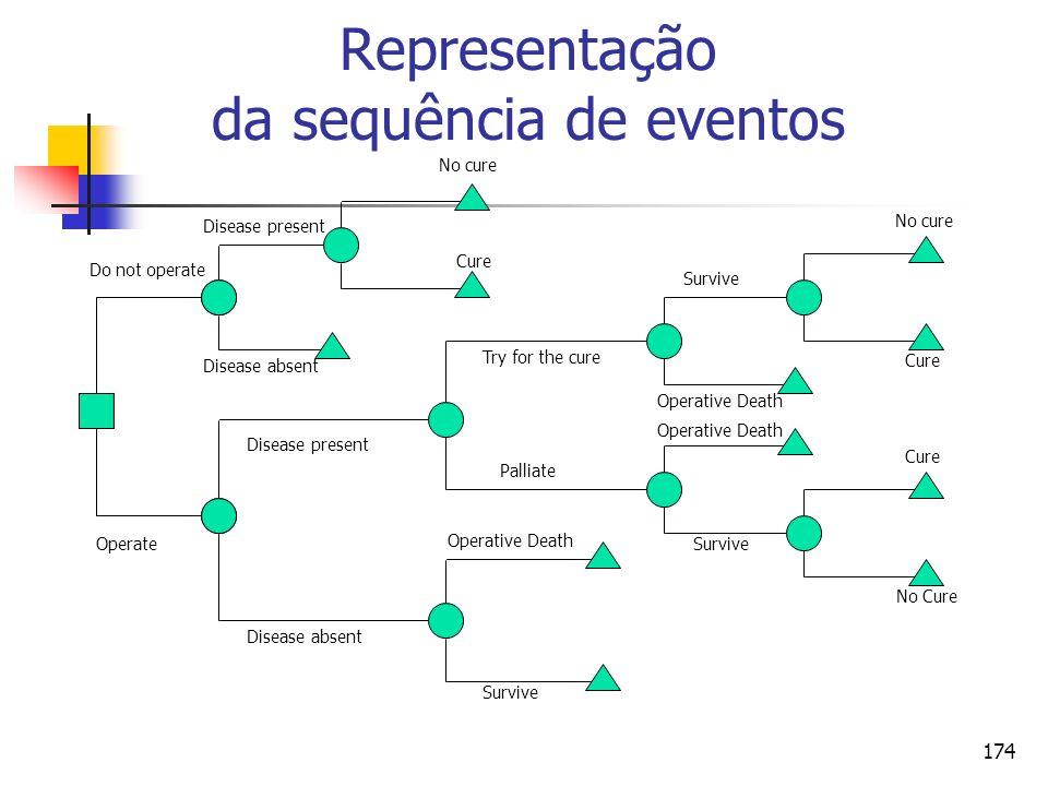 174 Representação da sequência de eventos Operate Do not operate Disease present Disease absent Disease present Disease absent Survive Operative Death