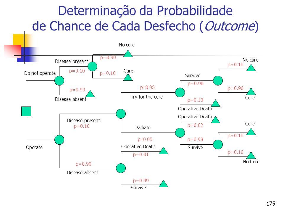 175 Determinação da Probabilidade de Chance de Cada Desfecho (Outcome) p=0.95 p=0.05
