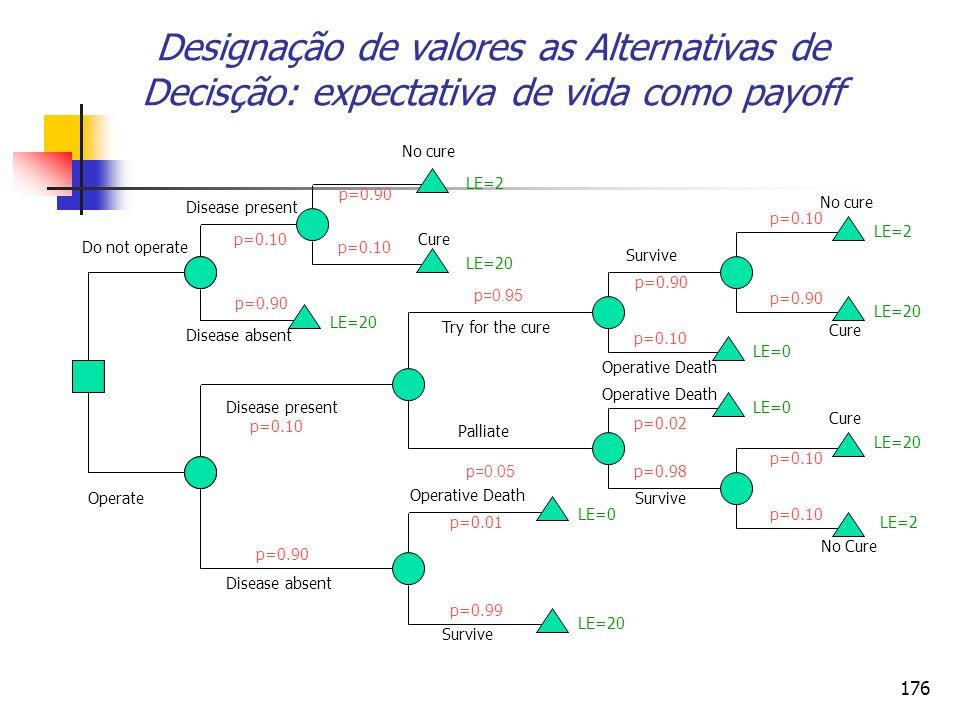 176 Designação de valores as Alternativas de Decisção: expectativa de vida como payoff p=0.95 p=0.05
