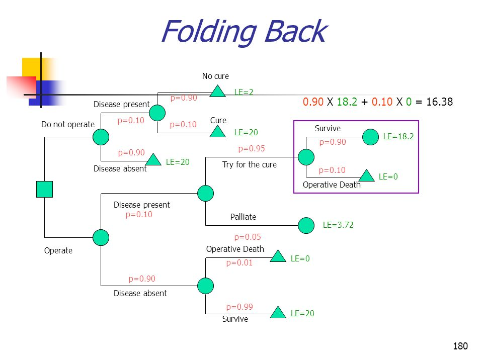 180 Folding Back 0.90 X 18.2 + 0.10 X 0 = 16.38 Operate Do not operate Disease present Disease absent Disease present Disease absent Survive Operative