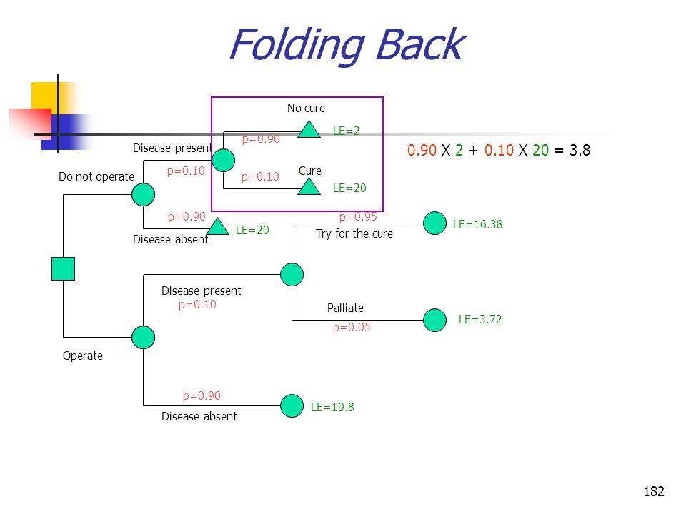 182 Folding Back 0.90 X 2 + 0.10 X 20 = 3.8 Operate Do not operate Disease present Disease absent Disease present Disease absent Palliate No cure Cure
