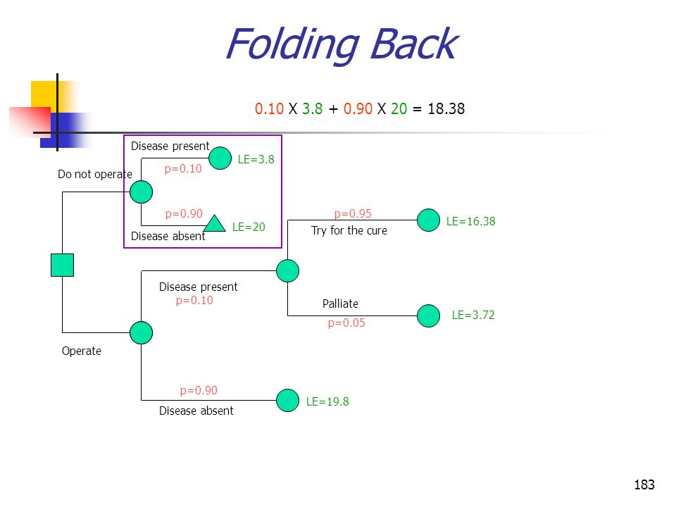 183 Folding Back 0.10 X 3.8 + 0.90 X 20 = 18.38 Operate Do not operate Disease present Disease absent Disease present Disease absent Palliate Try for