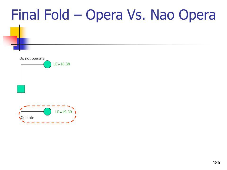 186 Final Fold – Opera Vs. Nao Opera Operate Do not operate LE=19.39 LE=18.38