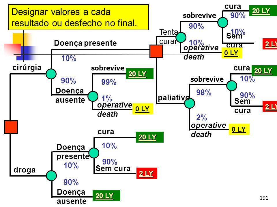 191 cirúrgia droga Doença presente Doença ausente operative death sobrevive Doença ausente Doença presente Sem cura cura sobrevive operative death cur