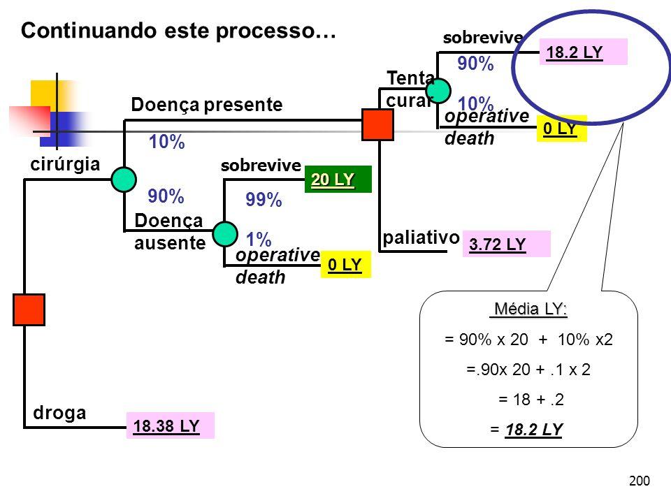 200 cirúrgia droga Doença presente Doença ausente operative death sobrevive operative death Tenta curar paliativo 10% 90% 99% 1% 90% 10% 20 LY 0 LY 18