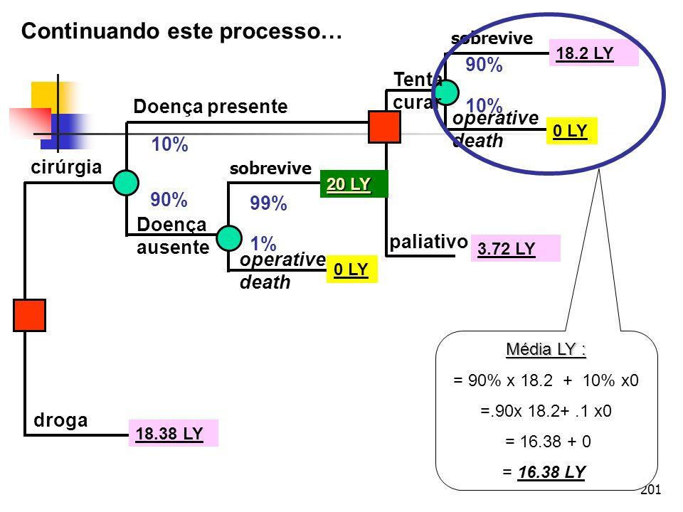 201 cirúrgia droga Doença presente Doença ausente operative death sobrevive operative death Tenta curar paliativo 10% 90% 99% 1% 90% 10% 20 LY 0 LY 18