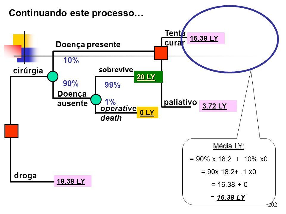 202 cirúrgia droga Doença presente Doença ausente operative death sobrevive Tenta curar paliativo 10% 90% 99% 1% 20 LY 0 LY 18.38 LY 3.72 LY Média LY: