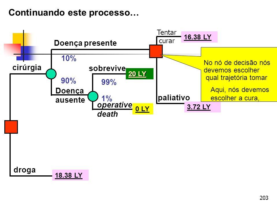 203 cirúrgia droga Doença presente Doença ausente operative death sobrevive Tentar curar paliativo 10% 90% 99% 1% 20 LY 0 LY 18.38 LY 3.72 LY 16.38 LY