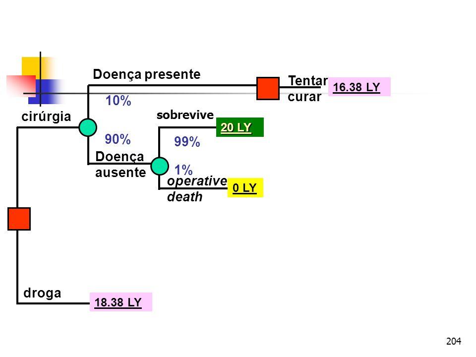 204 cirúrgia droga Doença presente Doença ausente operative death sobrevive Tentar curar 10% 90% 99% 1% 20 LY 0 LY 18.38 LY 16.38 LY