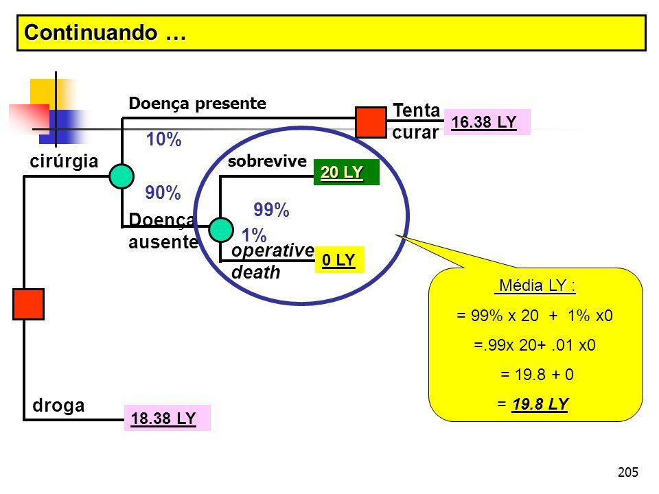 205 cirúrgia droga Doença presente Doença ausente operative death sobrevive Tenta curar 10% 90% 99% 1% 20 LY 0 LY 18.38 LY 16.38 LY Média LY : Média L
