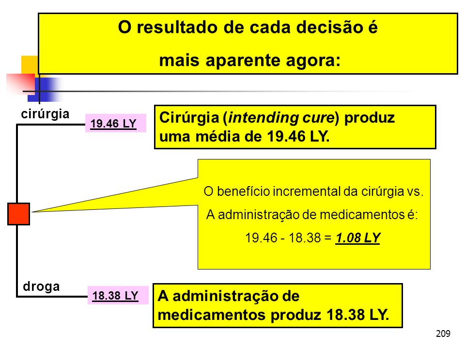 209 cirúrgia droga 18.38 LY 19.46 LY O resultado de cada decisão é mais aparente agora: A administração de medicamentos produz 18.38 LY. Cirúrgia (int