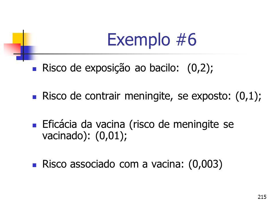215 Exemplo #6 Risco de exposição ao bacilo: (0,2); Risco de contrair meningite, se exposto: (0,1); Eficácia da vacina (risco de meningite se vacinado