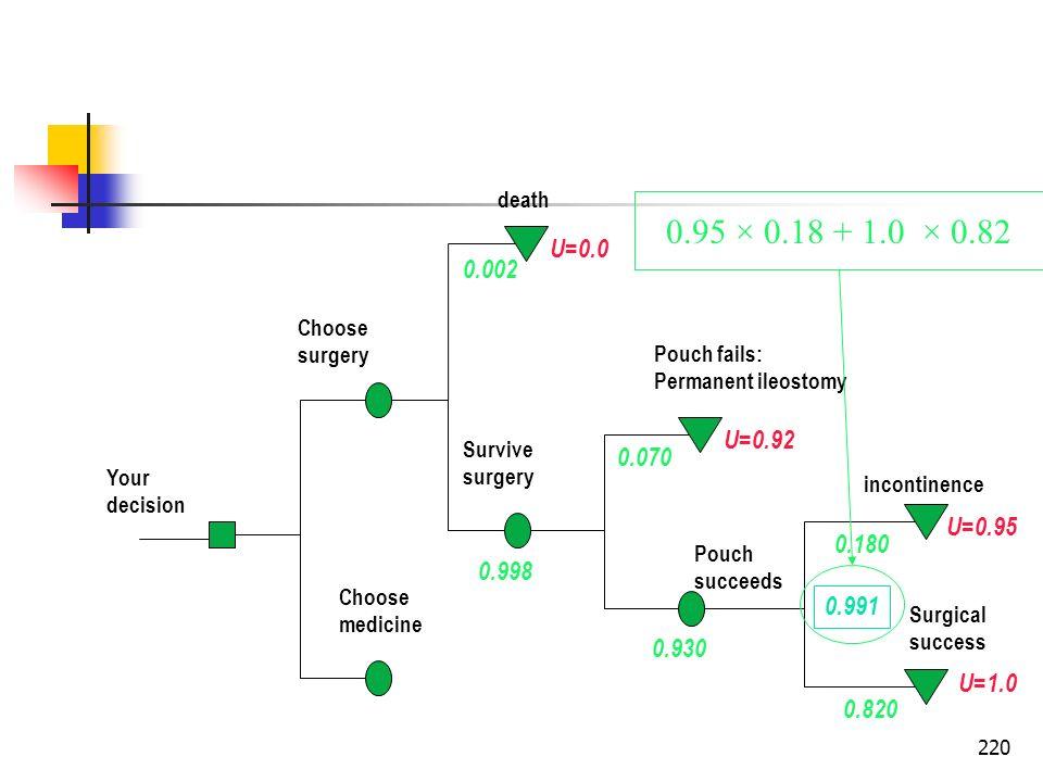 220 Your decision Choose surgery Choose medicine death Survive surgery Pouch fails: Permanent ileostomy Pouch succeeds incontinence Surgical success U