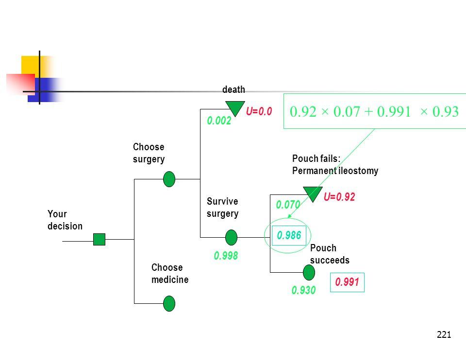 221 Your decision Choose surgery Choose medicine death Survive surgery Pouch fails: Permanent ileostomy Pouch succeeds U=0.0 U=0.92 0.930 0.070 0.998