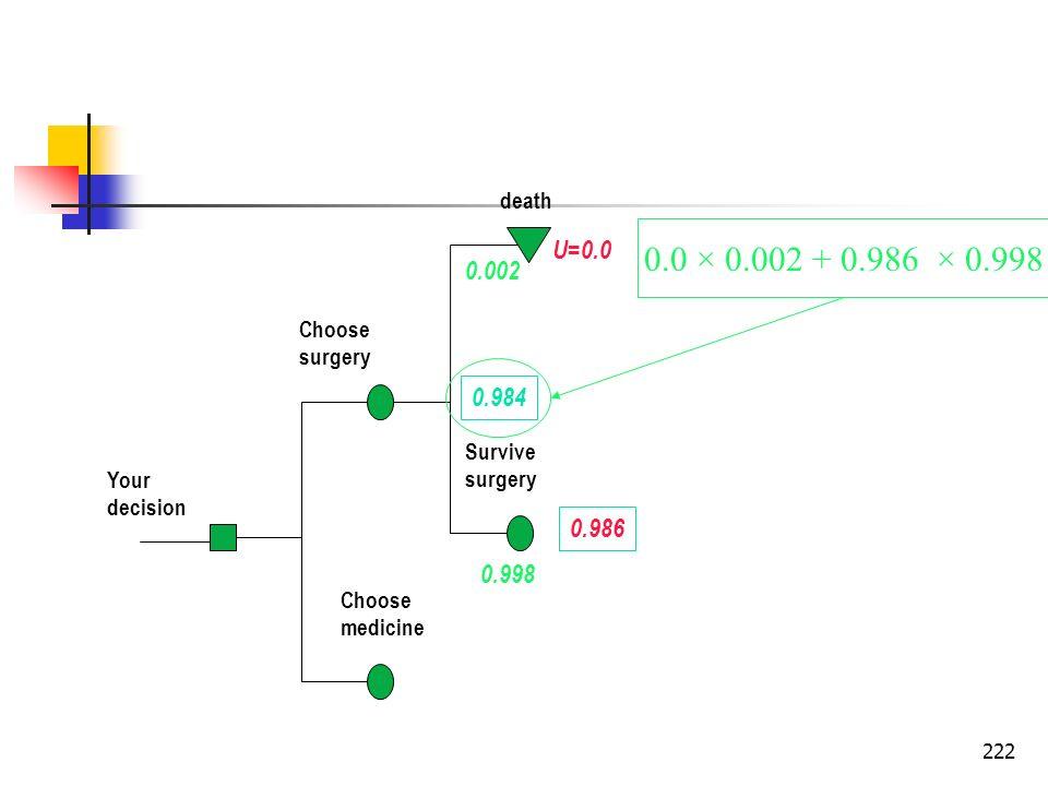 222 Your decision Choose surgery Choose medicine death Survive surgery U=0.0 0.998 0.002 0.986 0.984 0.0 × 0.002 + 0.986 × 0.998