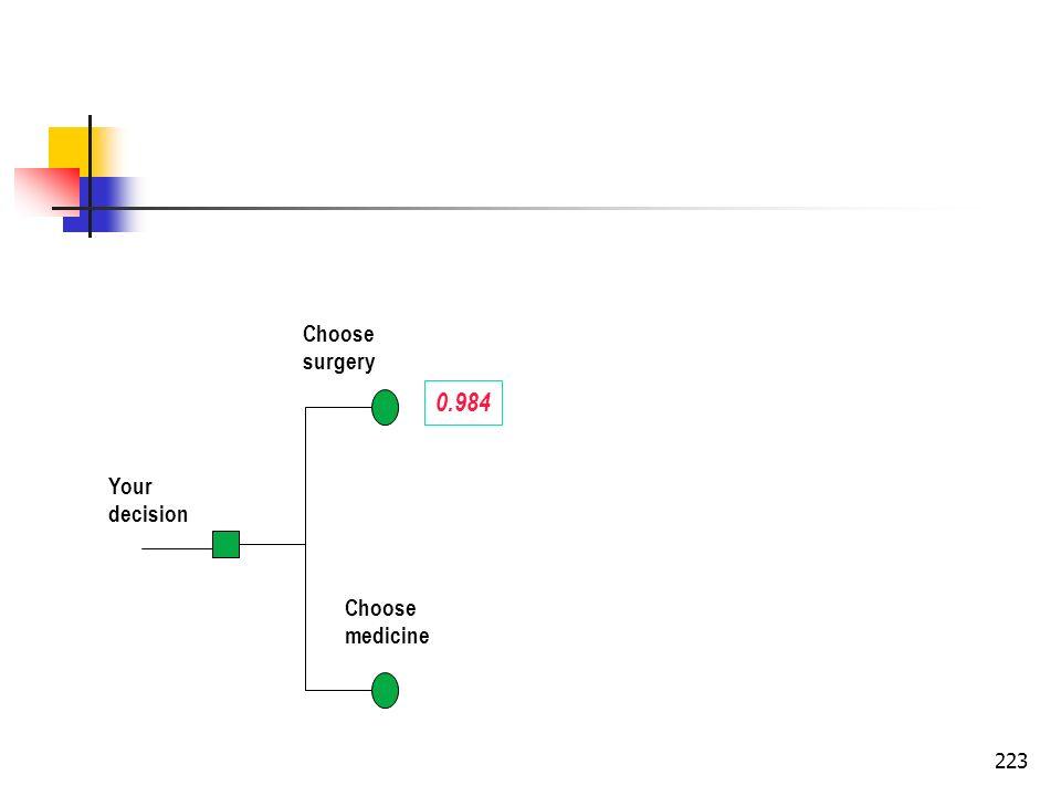 223 Your decision Choose surgery Choose medicine 0.984