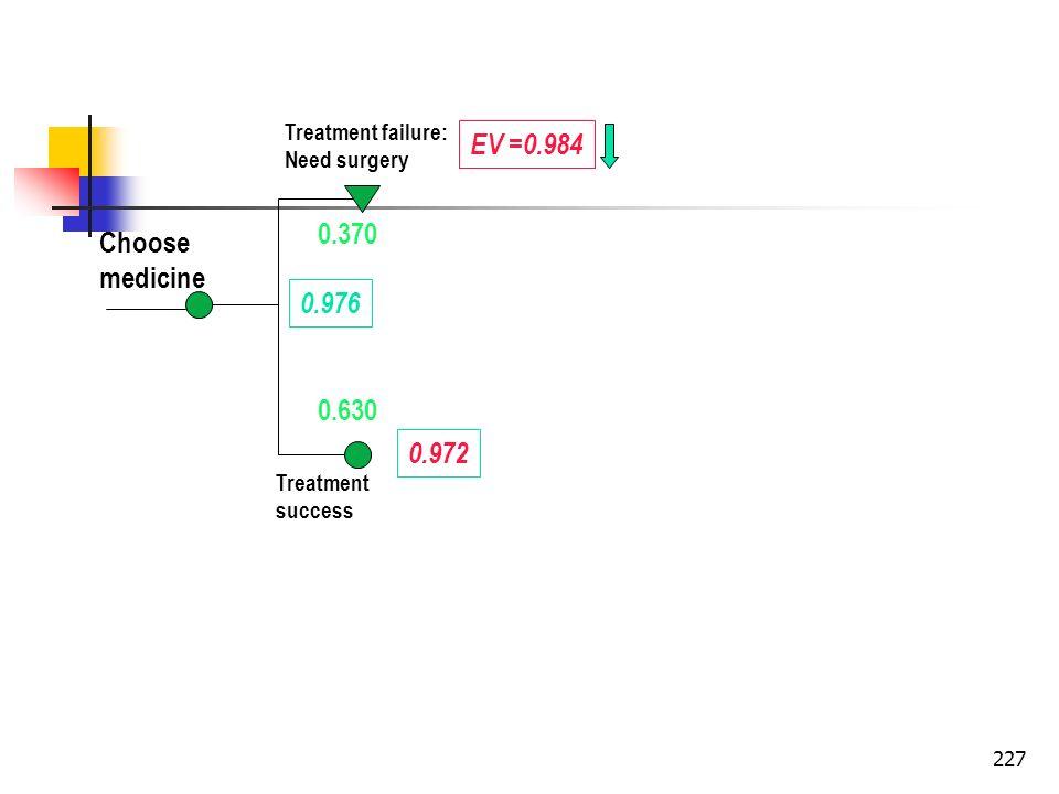 227 Choose medicine Treatment failure: Need surgery Treatment success 0.630 0.370 EV =0.984 0.972 0.976