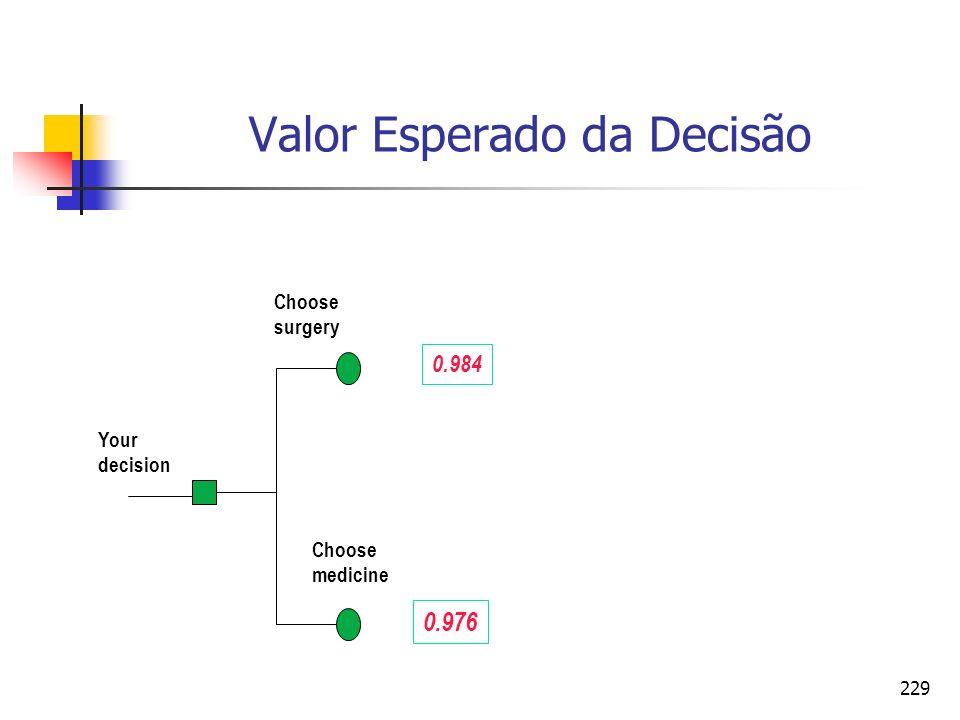 229 Valor Esperado da Decisão Your decision Choose surgery Choose medicine 0.984 0.976
