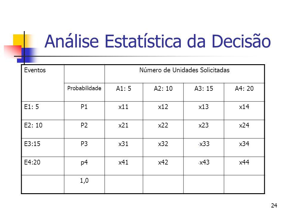24 Análise Estatística da Decisão EventosNúmero de Unidades Solicitadas Probabilidade A1: 5A2: 10A3: 15A4: 20 E1: 5P1x11x12x13x14 E2: 10P2x21x22x23x24