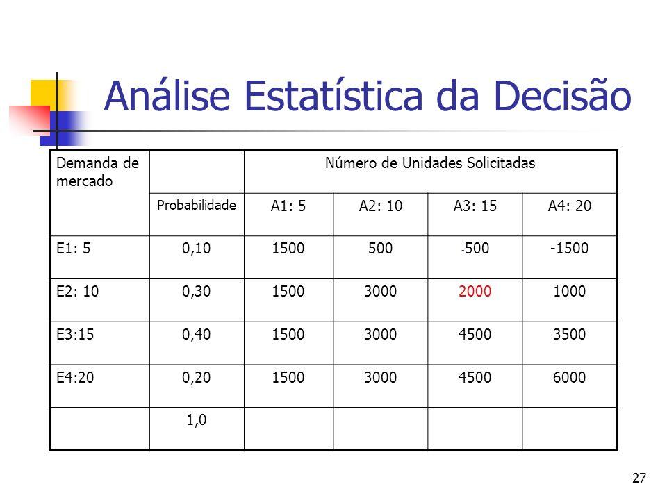 27 Análise Estatística da Decisão Demanda de mercado Número de Unidades Solicitadas Probabilidade A1: 5A2: 10A3: 15A4: 20 E1: 50,101500500 - 500-1500